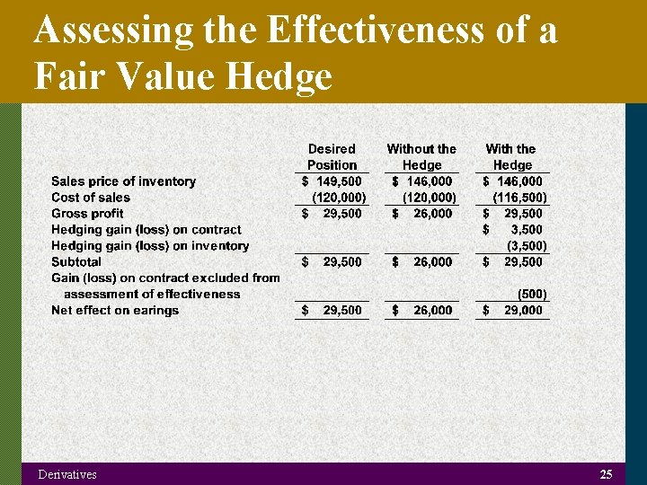 Assessing the Effectiveness of a Fair Value Hedge Derivatives 25