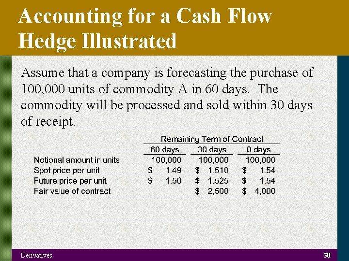 Accounting for a Cash Flow Hedge Illustrated Assume that a company is forecasting the