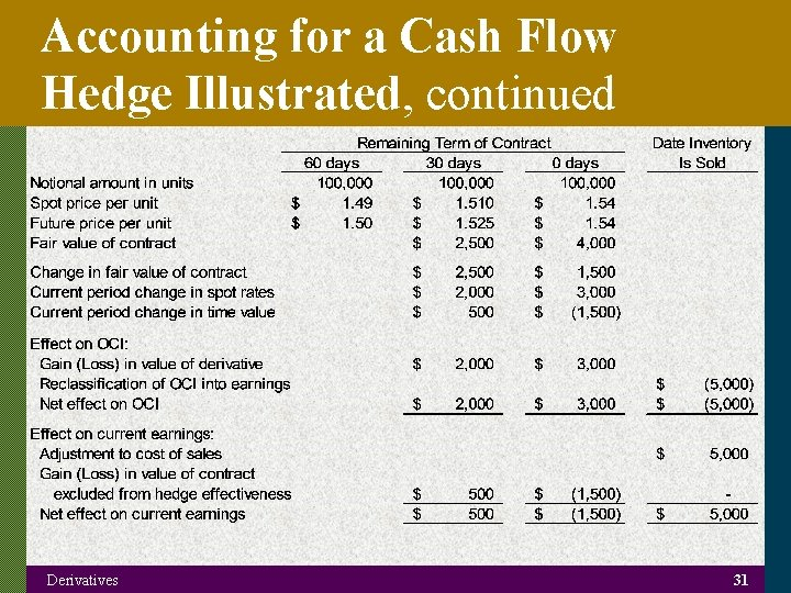 Accounting for a Cash Flow Hedge Illustrated, continued Derivatives 31