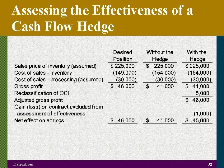 Assessing the Effectiveness of a Cash Flow Hedge Derivatives 32