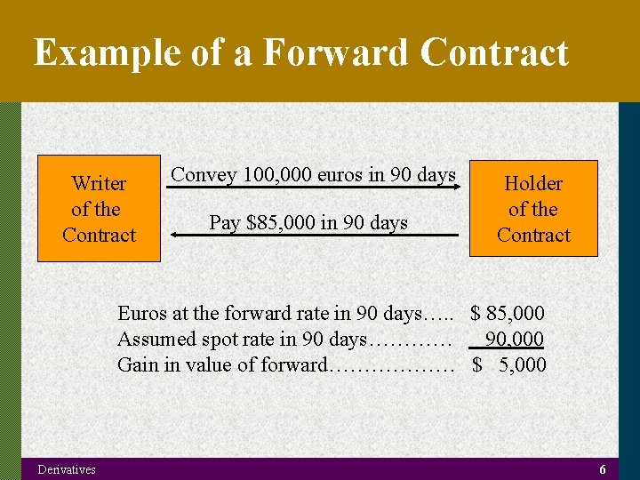 Example of a Forward Contract Writer of the Contract Convey 100, 000 euros in