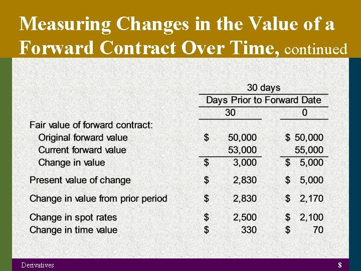 Measuring Changes in the Value of a Forward Contract Over Time, continued Derivatives 8
