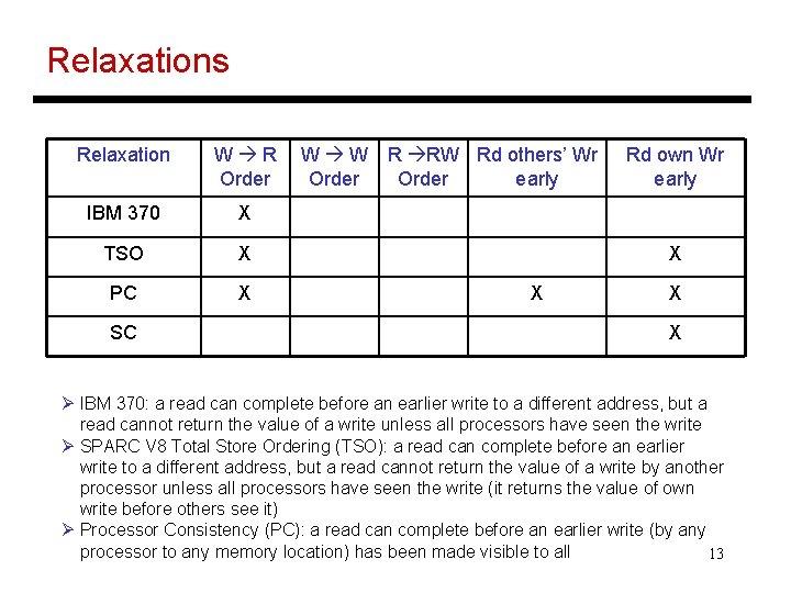 Relaxations Relaxation W R Order IBM 370 X TSO X PC X SC W