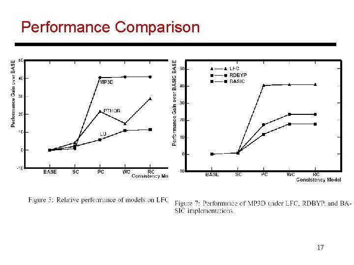 Performance Comparison 17