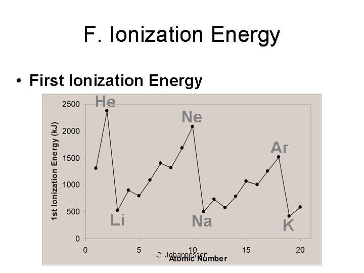 F. Ionization Energy • First Ionization Energy He Ne Ar Li Na C. Johannesson