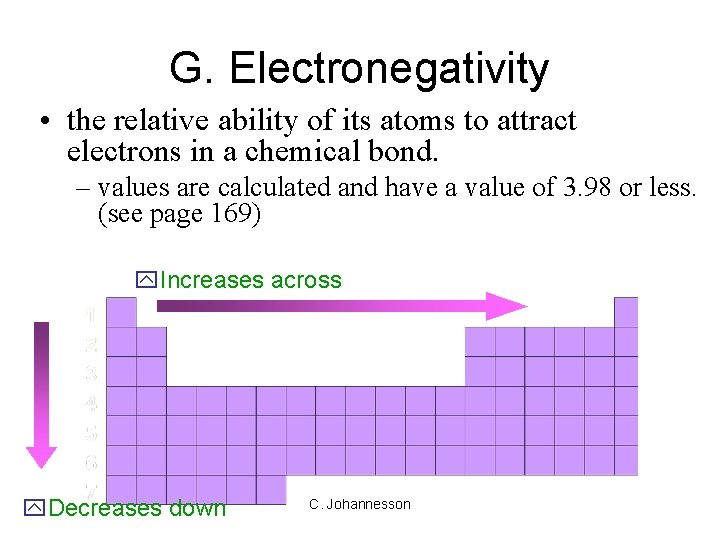 G. Electronegativity • the relative ability of its atoms to attract electrons in a