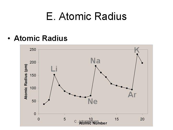 E. Atomic Radius • Atomic Radius K Li Na Ne C. Johannesson Ar