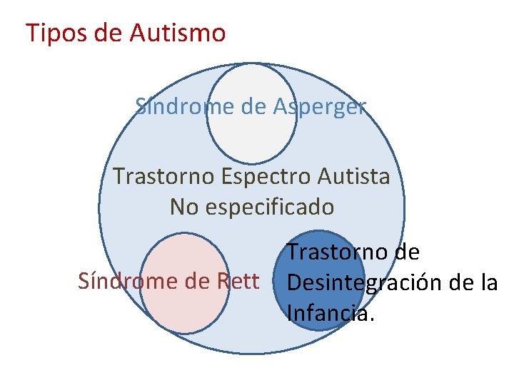 Tipos de Autismo Síndrome de Asperger Trastorno Espectro Autista No especificado Síndrome de Rett