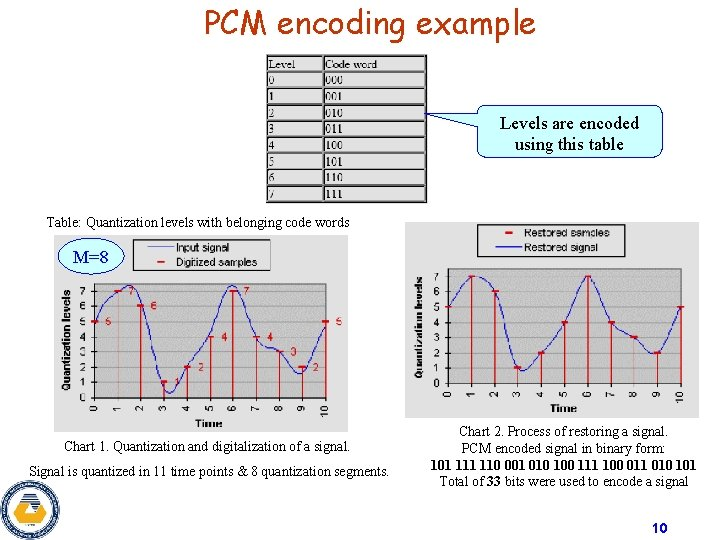PCM encoding example Levels are encoded using this table Table: Quantization levels with belonging