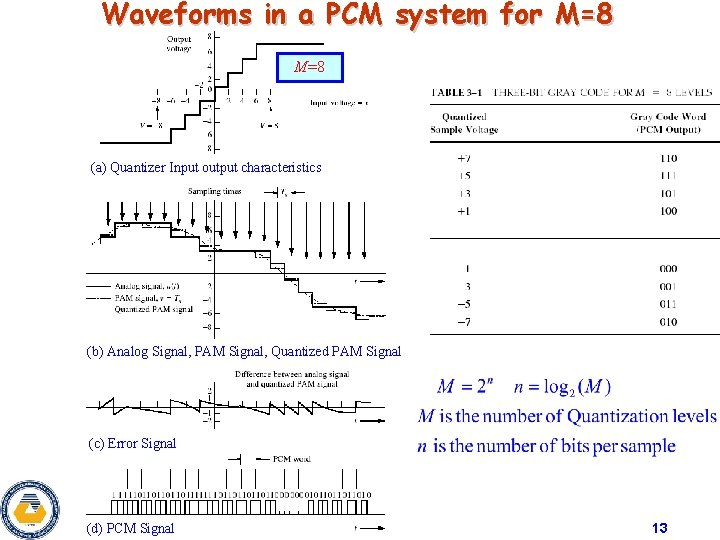 Waveforms in a PCM system for M=8 (a) Quantizer Input output characteristics (b) Analog