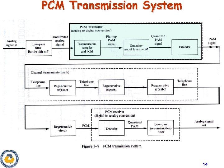 PCM Transmission System 14