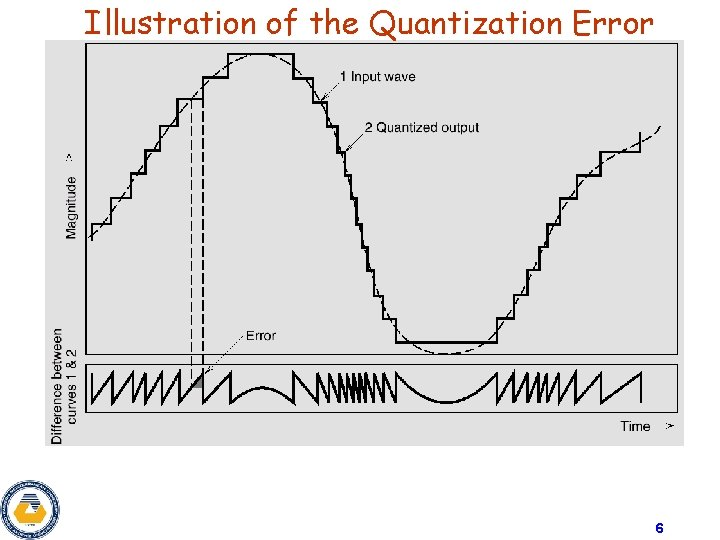 Illustration of the Quantization Error 6