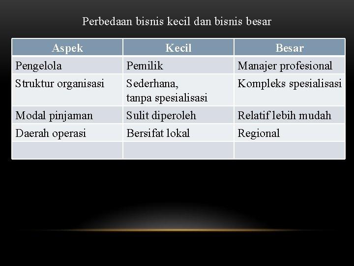 Perbedaan bisnis kecil dan bisnis besar Aspek Pengelola Struktur organisasi Modal pinjaman Daerah operasi
