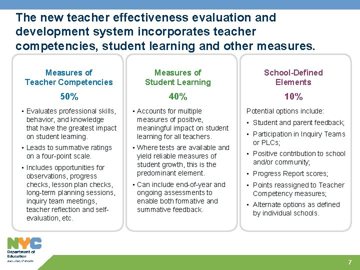 The new teacher effectiveness evaluation and development system incorporates teacher competencies, student learning and