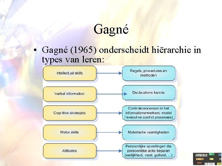 Gagné • Gagné (1965) onderscheidt hiërarchie in types van leren: