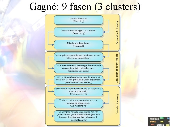 Gagné: 9 fasen (3 clusters)