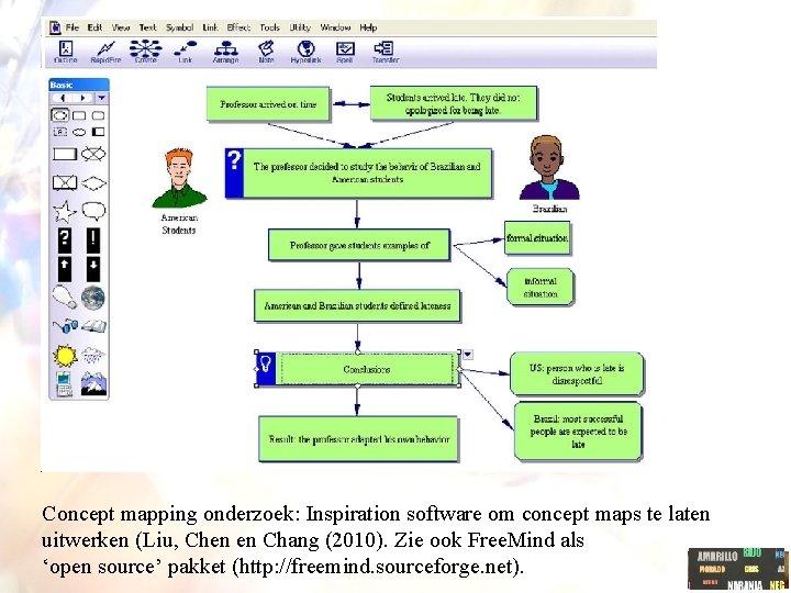 Concept mapping onderzoek: Inspiration software om concept maps te laten uitwerken (Liu, Chen en