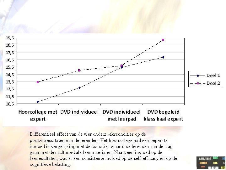 Differentieel effect van de vier onderzoekscondities op de posttestresultaten van de lerenden: Het hoorcollege