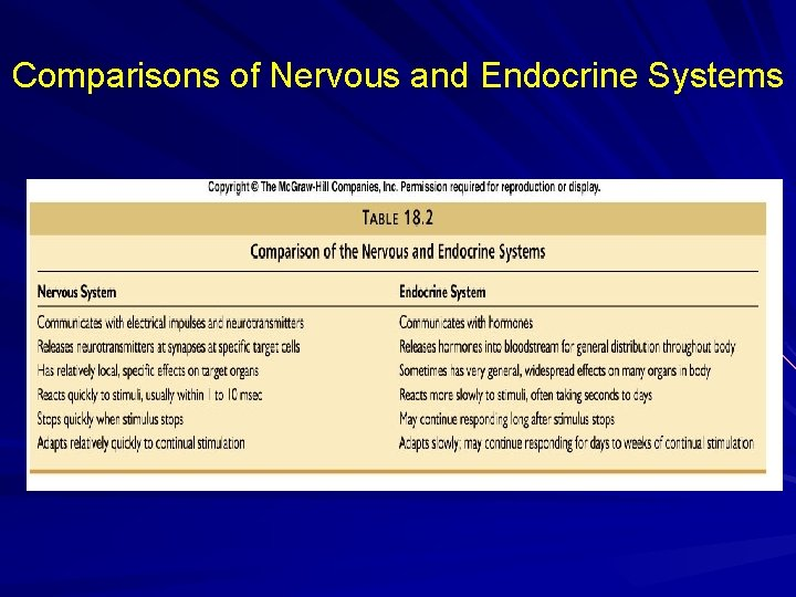 Comparisons of Nervous and Endocrine Systems
