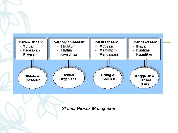 Perencanaan: - Tujuan - Kebijakan - Program Sistem & Prosedur Pengorganisasian: - Struktur -
