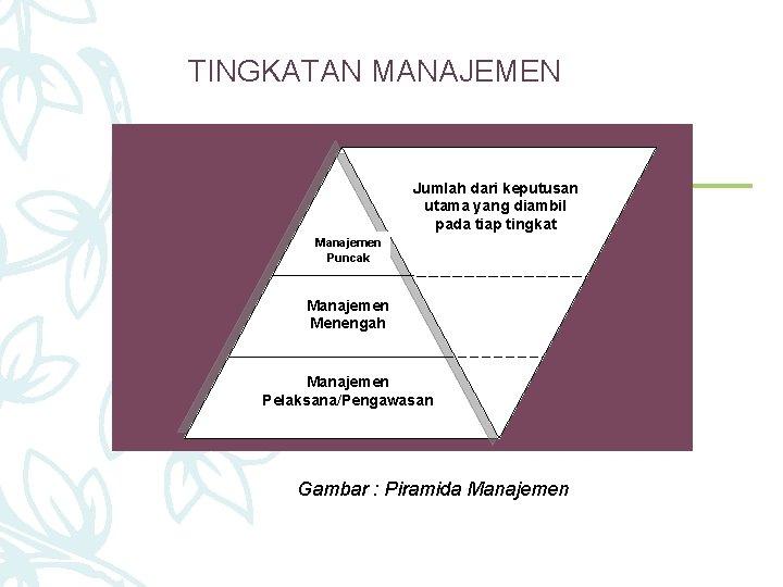 TINGKATAN MANAJEMEN Jumlah dari keputusan utama yang diambil pada tiap tingkat Manajemen Puncak Manajemen