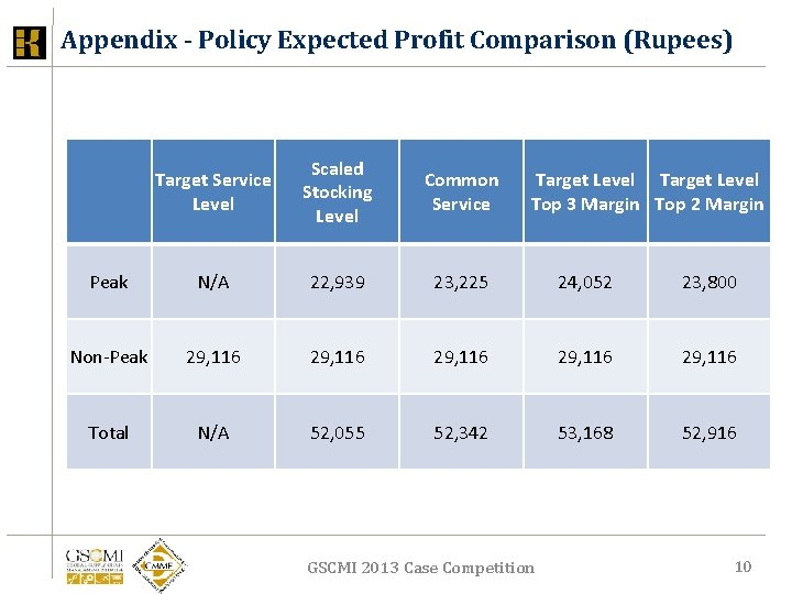 Appendix - Policy Expected Profit Comparison (Rupees) Target Service Level Scaled Stocking Level Common
