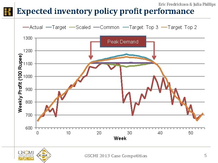 Eric Fredrickson & Julia Phillips Expected inventory policy profit performance Actual Target Scaled Common