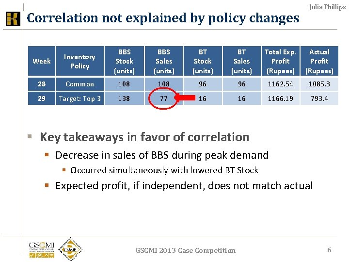Correlation not explained by policy changes Julia Phillips Week Inventory Policy BBS Stock (units)