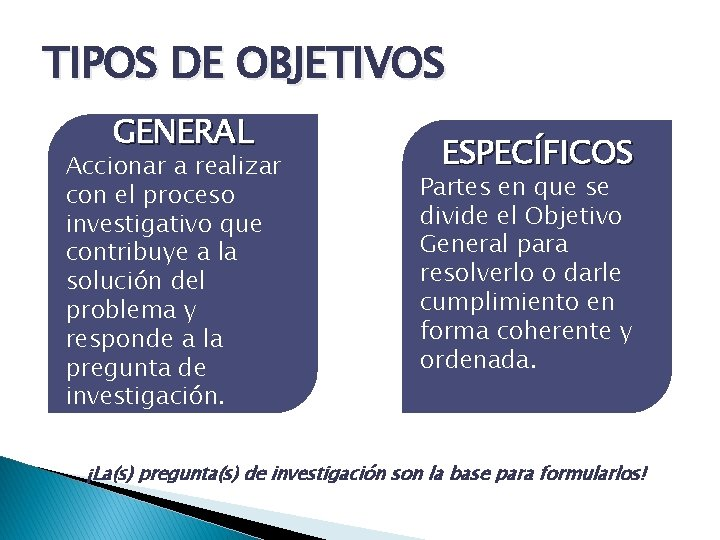 TIPOS DE OBJETIVOS GENERAL Accionar a realizar con el proceso investigativo que contribuye a