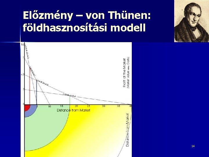 Előzmény – von Thünen: földhasznosítási modell 14