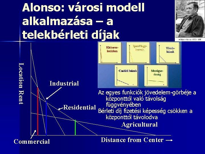 Alonso: városi modell alkalmazása – a telekbérleti díjak Location Rent Industrial Residential Az egyes