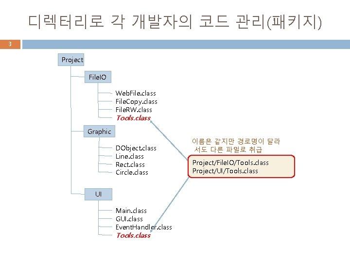 디렉터리로 각 개발자의 코드 관리(패키지) 3 Project File. IO Web. File. class File. Copy.