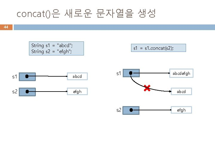 "concat()은 새로운 문자열을 생성 44 String s 1 = ""abcd""; String s 2 ="
