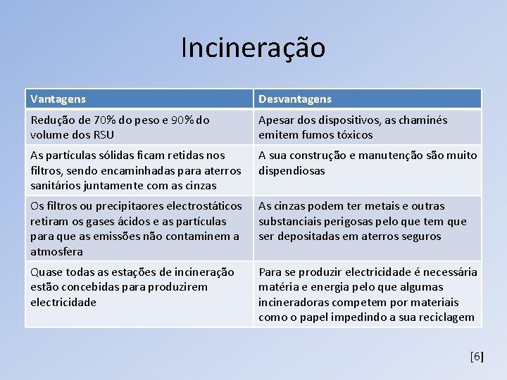 Incineração Vantagens Desvantagens Redução de 70% do peso e 90% do volume dos RSU