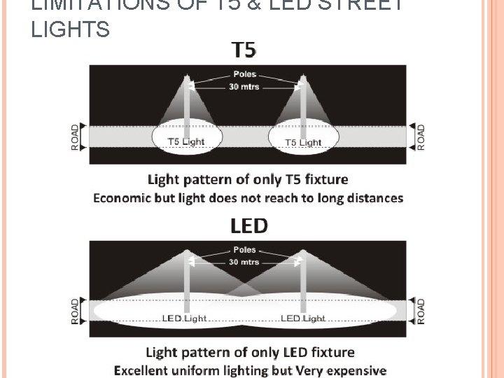 LIMITATIONS OF T 5 & LED STREET LIGHTS