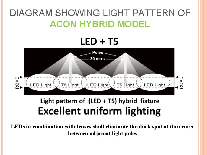 DIAGRAM SHOWING LIGHT PATTERN OF ACON HYBRID MODEL LEDs in combination with lenses shall