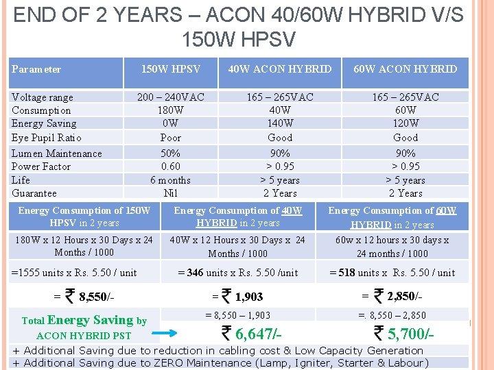 END OF 2 YEARS – ACON 40/60 W HYBRID V/S 150 W HPSV Parameter
