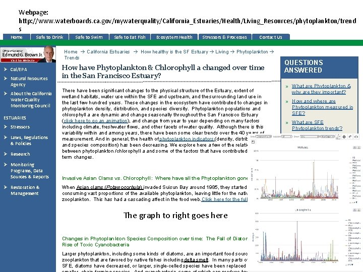 Webpage: http: //www. waterboards. ca. gov/mywaterquality/California_Estuaries/Health/Living_Resources/phytoplankton/trend s Home Safe to Drink Safe to Swim