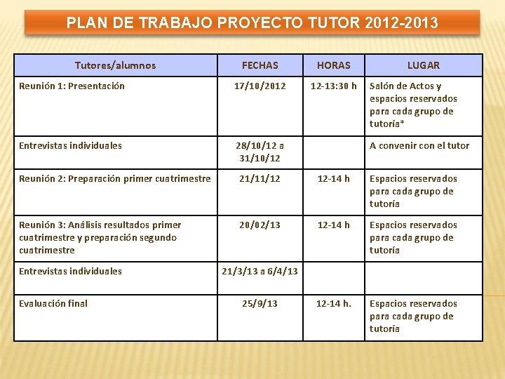 PLAN DE TRABAJO PROYECTO TUTOR 2012 -2013 Tutores/alumnos FECHAS HORAS Reunión 1: Presentación 17/10/2012