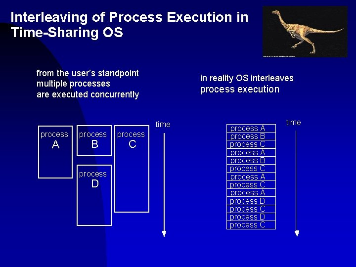 Interleaving of Process Execution in Time-Sharing OS from the user's standpoint multiple processes are