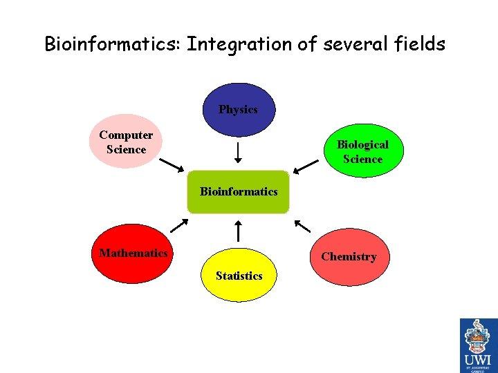 Bioinformatics: Integration of several fields Physics Computer Science Biological Science Bioinformatics Mathematics Chemistry Statistics