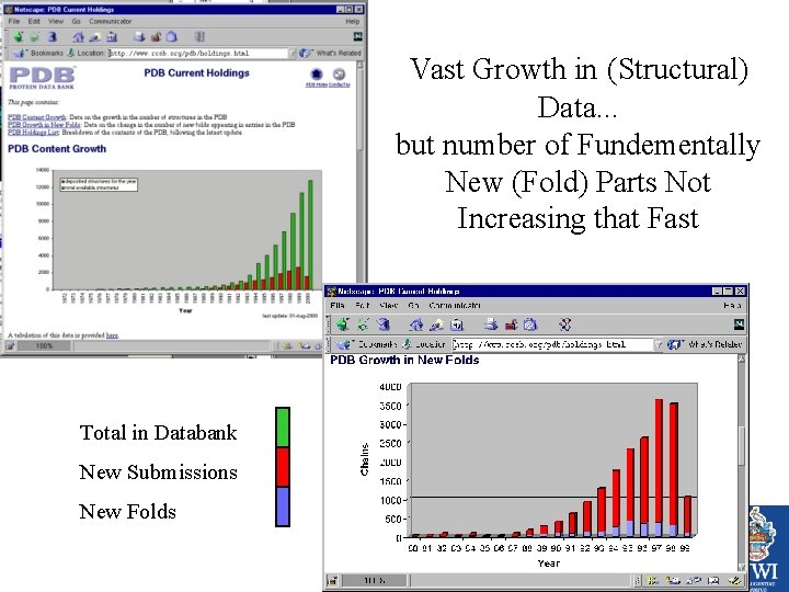 Vast Growth in (Structural) Data. . . but number of Fundementally New (Fold) Parts