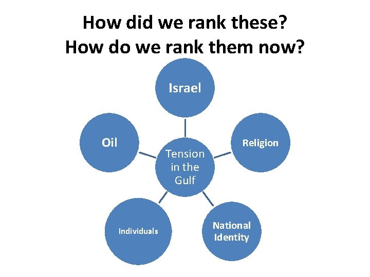 How did we rank these? How do we rank them now? Israel Oil Tension