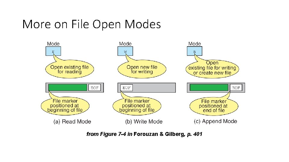 More on File Open Modes from Figure 7 -4 in Forouzan & Gilberg, p.