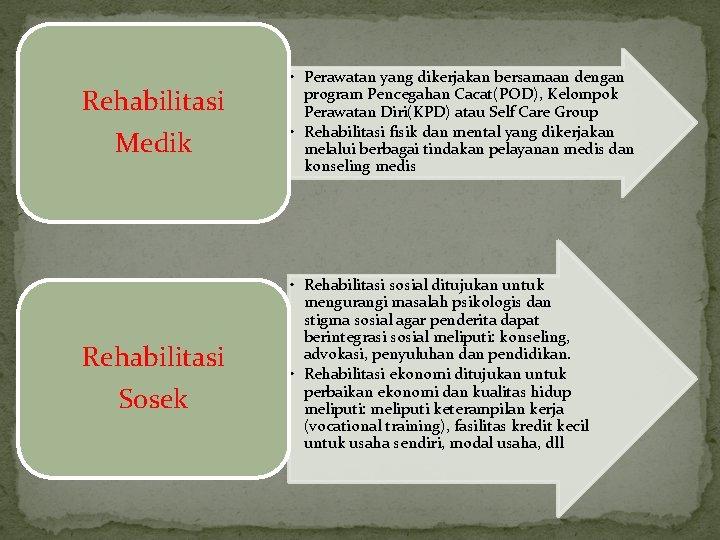 Rehabilitasi Medik Rehabilitasi Sosek • Perawatan yang dikerjakan bersamaan dengan program Pencegahan Cacat(POD), Kelompok