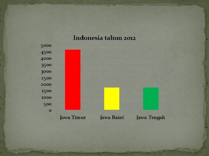 Indonesia tahun 2012 5000 4500 4000 3500 3000 2500 2000 1500 1000 500 0