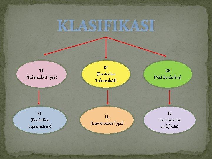 KLASIFIKASI TT (Tuberculoid Type) BL (Borderline Lepramatous) BT (Borderline Tuberculoid) LL (Lepramatosa Type) BB