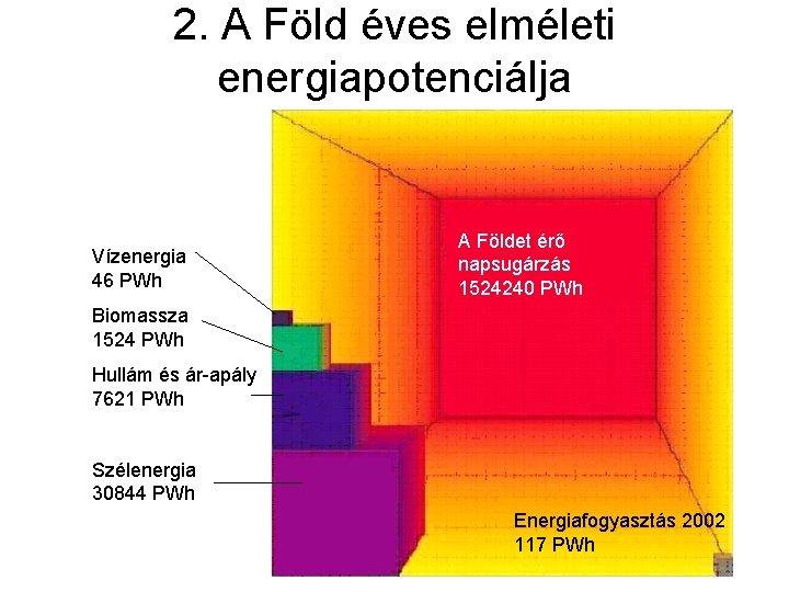 2. A Föld éves elméleti energiapotenciálja Vízenergia 46 PWh A Földet érő napsugárzás 1524240