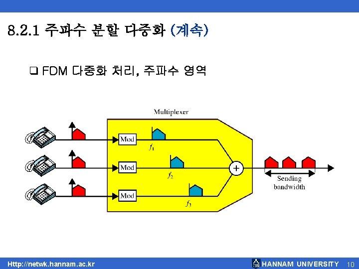 8. 2. 1 주파수 분할 다중화 (계속) q FDM 다중화 처리, 주파수 영역 Http: