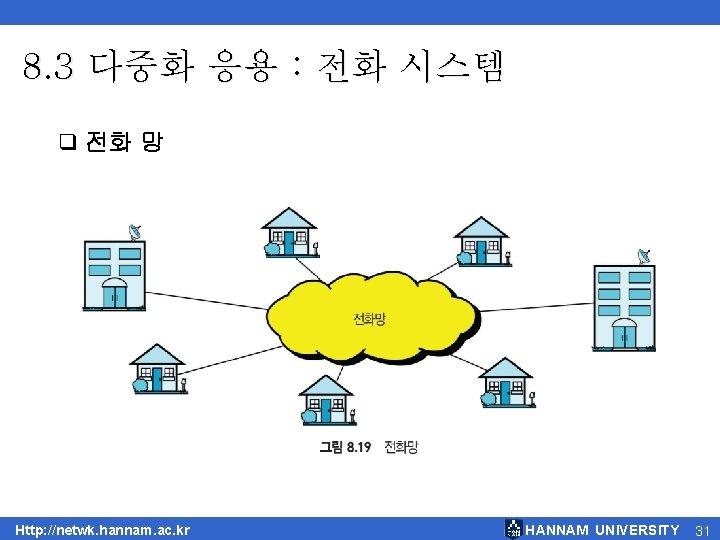 8. 3 다중화 응용 : 전화 시스템 q 전화 망 Http: //netwk. hannam. ac.